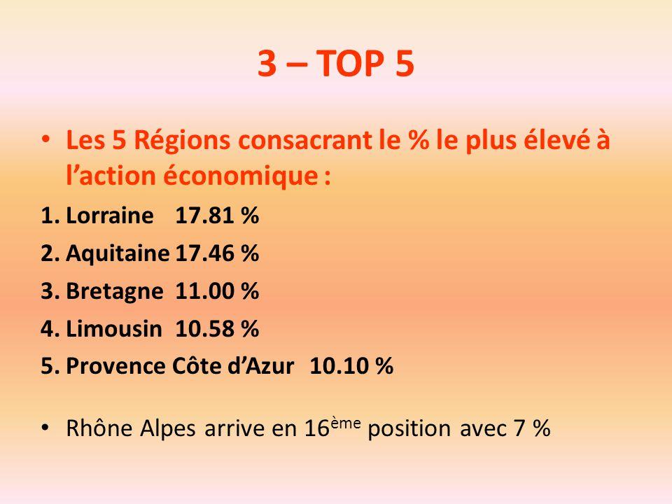 3 – TOP 5 Les 5 Régions consacrant le % le plus élevé à l'action économique : Lorraine 17.81 % Aquitaine 17.46 %