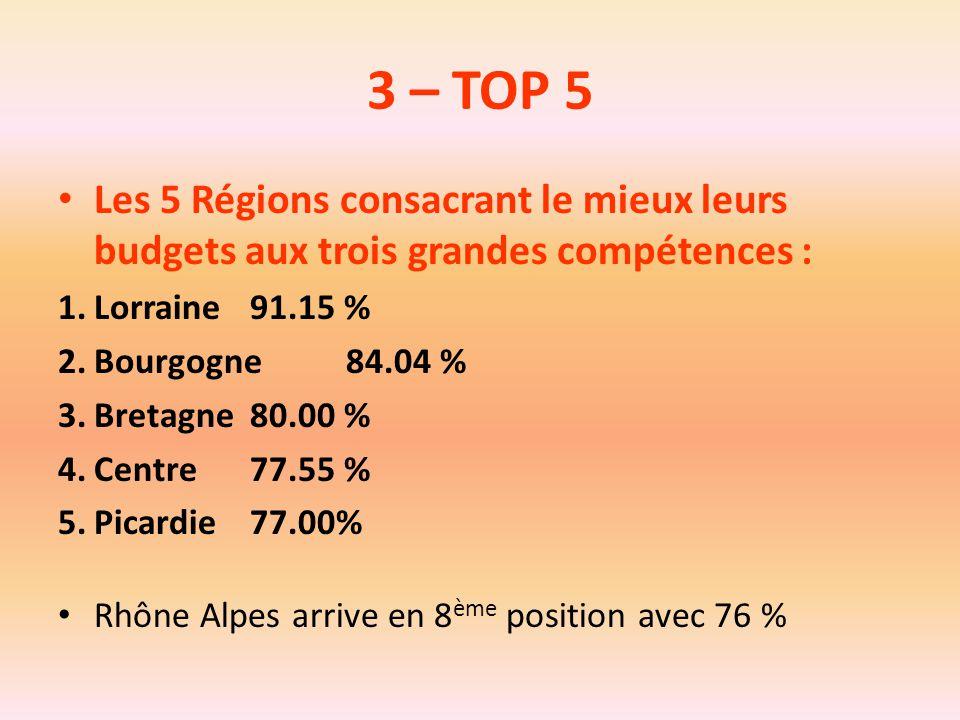 3 – TOP 5 Les 5 Régions consacrant le mieux leurs budgets aux trois grandes compétences : Lorraine 91.15 %