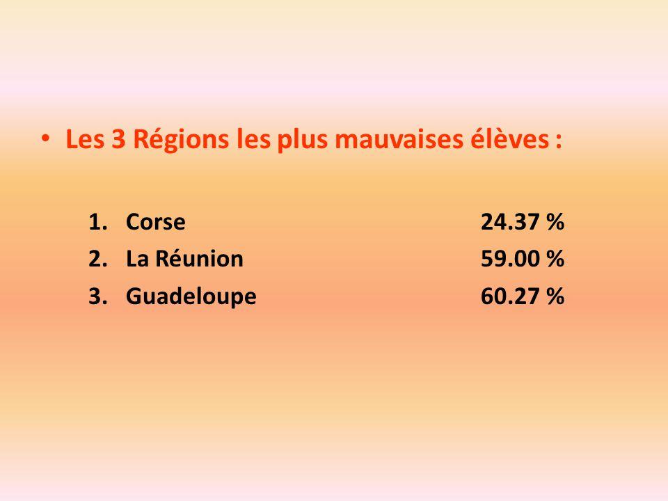 Les 3 Régions les plus mauvaises élèves :