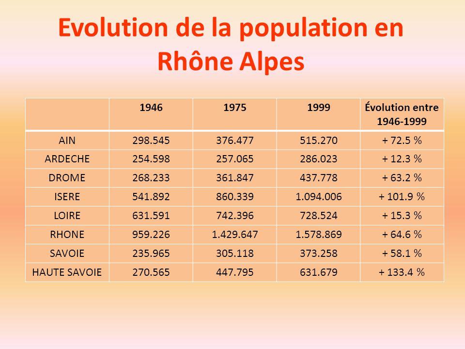 Evolution de la population en Rhône Alpes