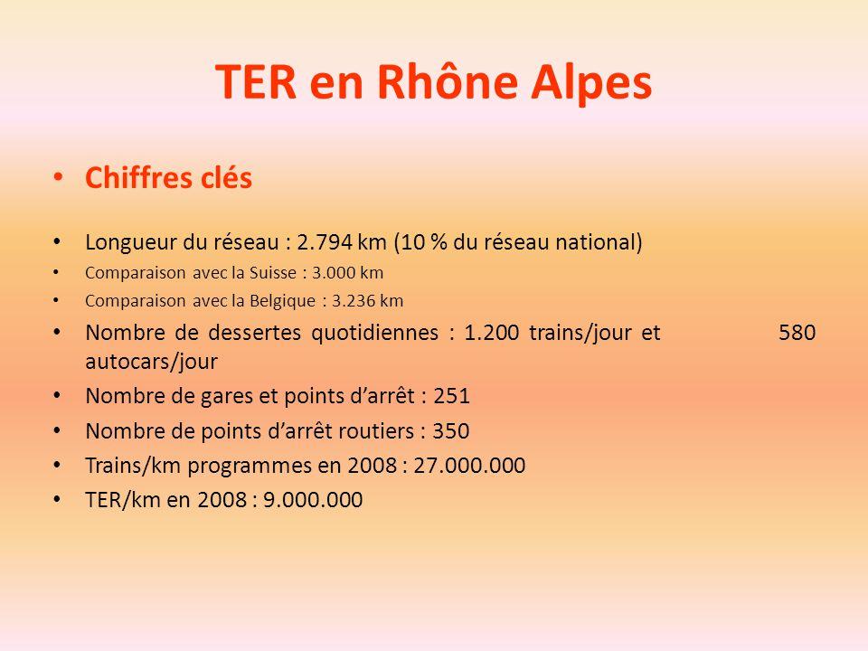 TER en Rhône Alpes Chiffres clés