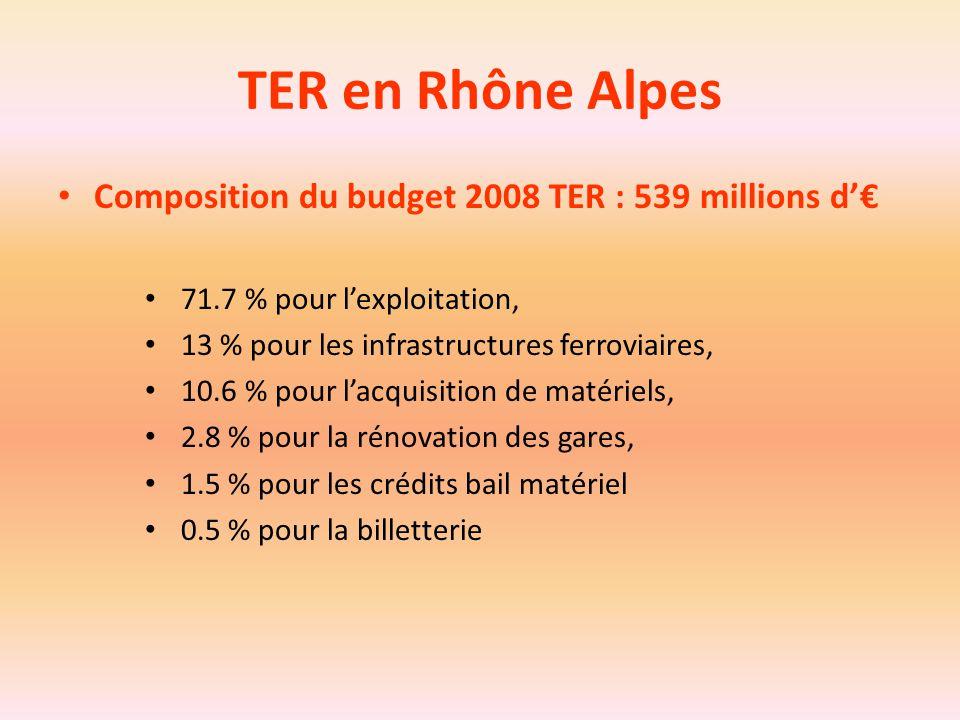 TER en Rhône Alpes Composition du budget 2008 TER : 539 millions d'€