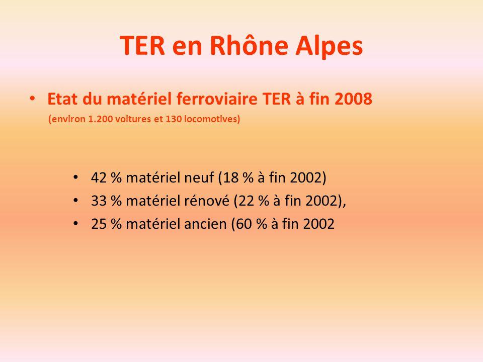 TER en Rhône Alpes Etat du matériel ferroviaire TER à fin 2008