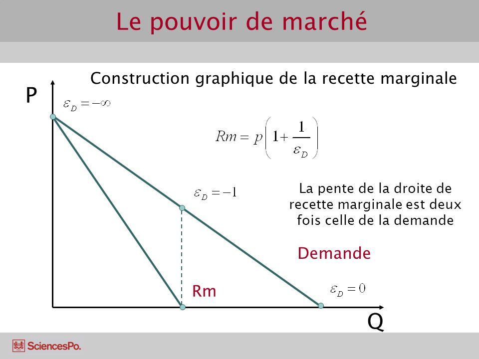 Construction graphique de la recette marginale