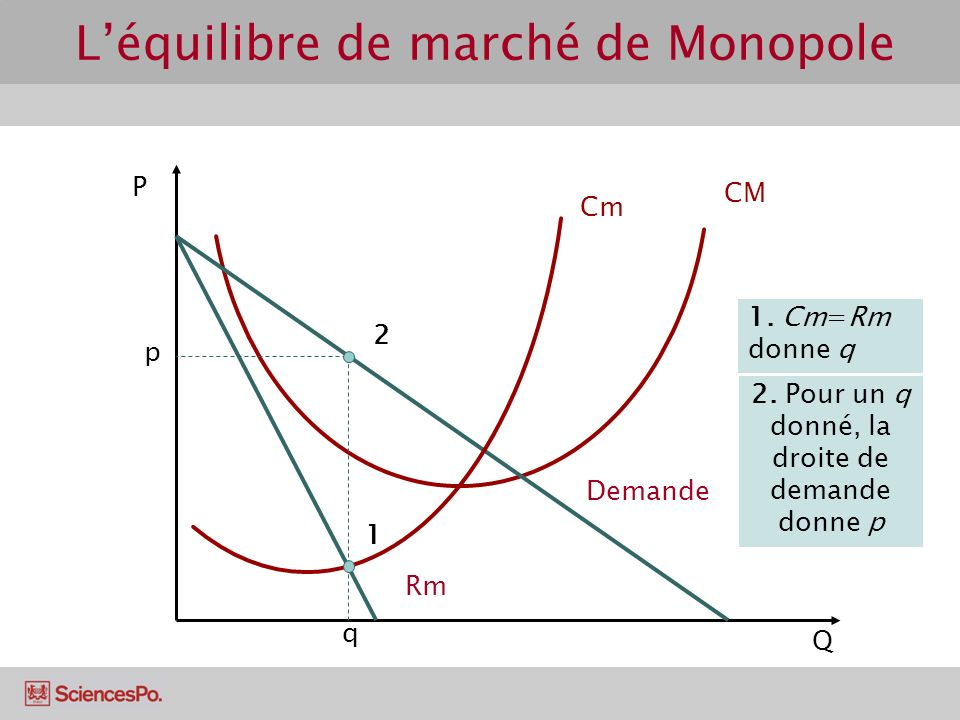 L'équilibre de marché de Monopole