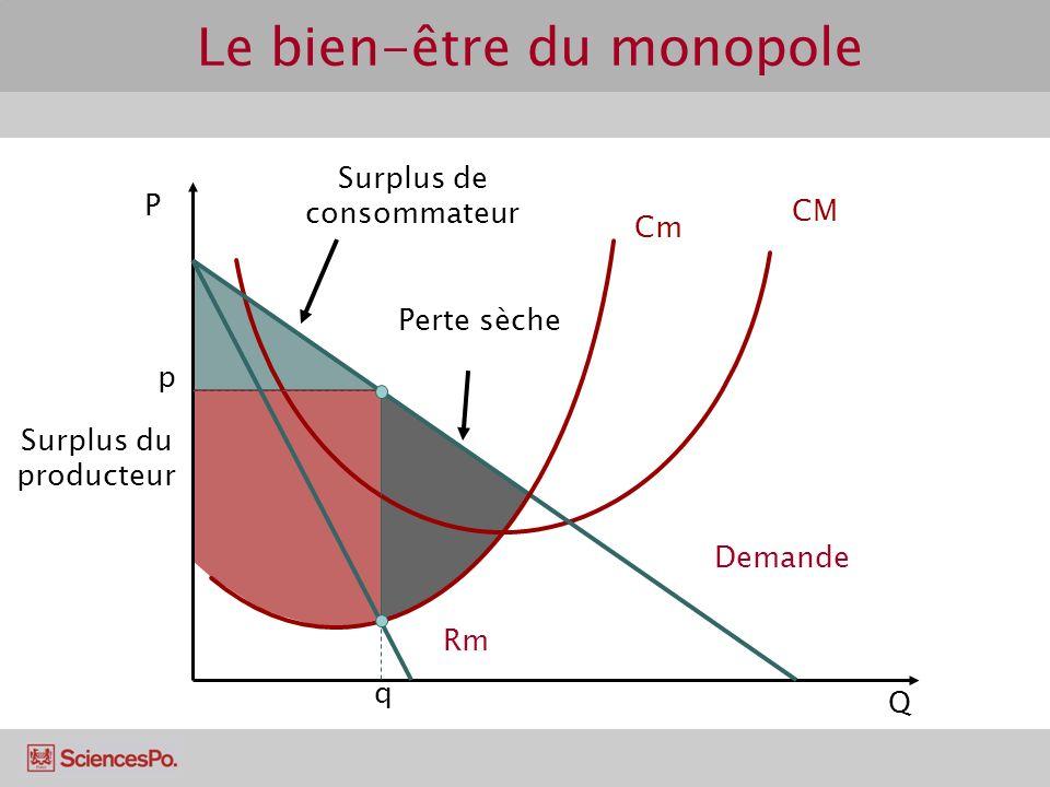 Le bien-être du monopole