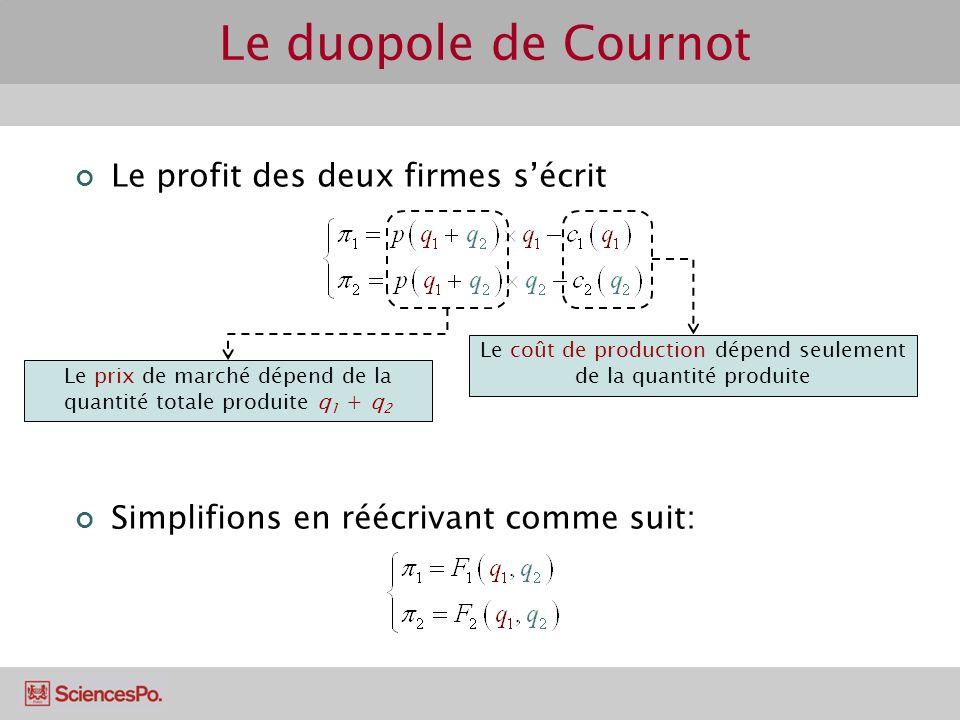 Le duopole de Cournot Le profit des deux firmes s'écrit