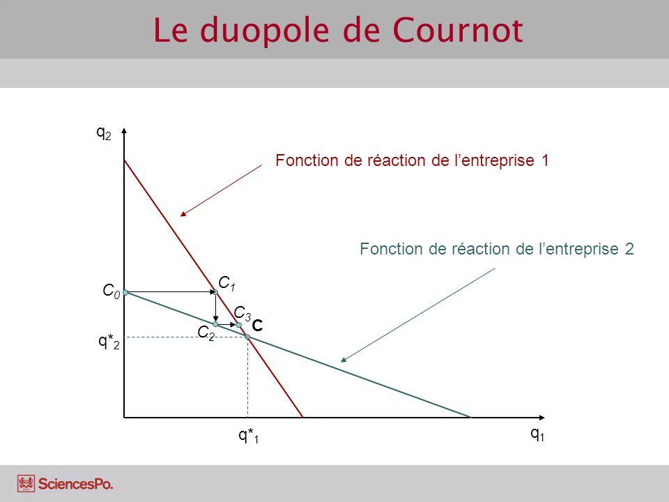 Le duopole de Cournot q2 Fonction de réaction de l'entreprise 1