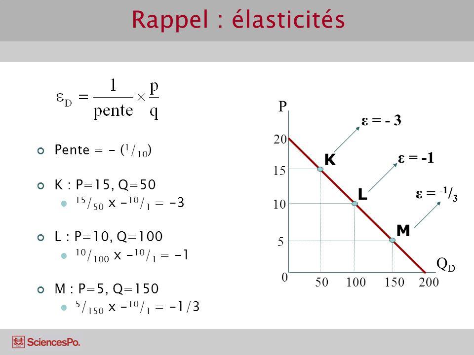 Rappel : élasticités P ε = - 3 ε = -1 K L ε = -1/3 M QD 15 10 100 50