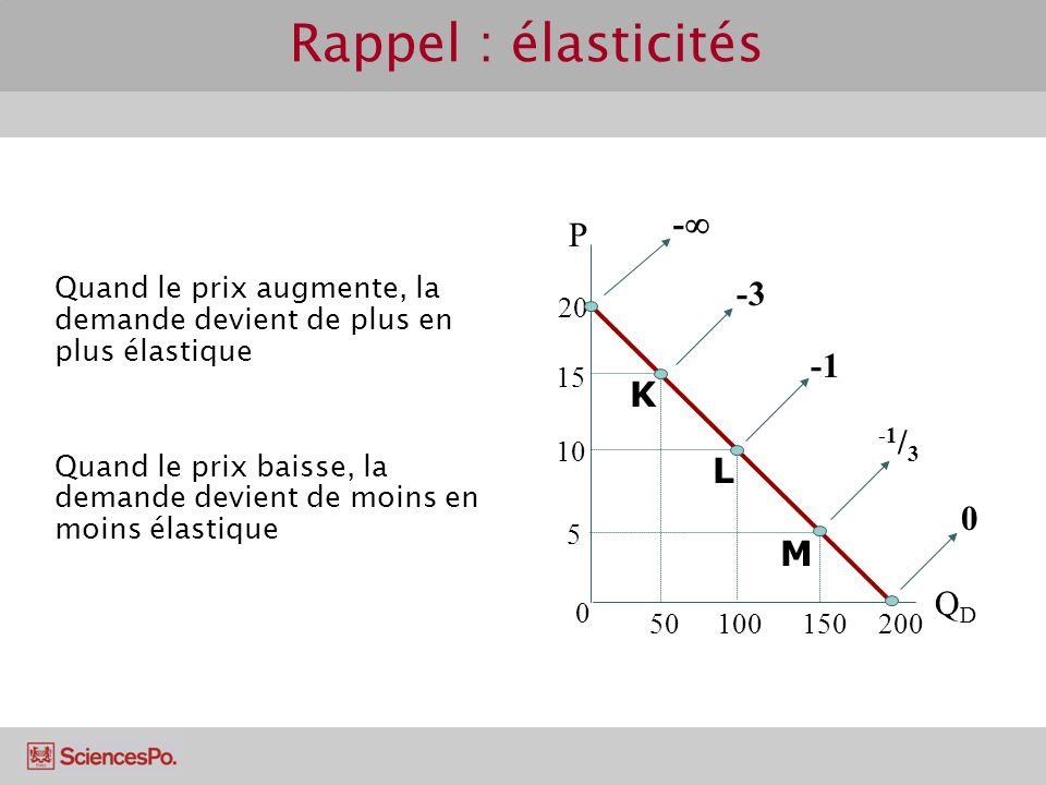 Rappel : élasticités - P -3 -1 K -1/3 L M QD