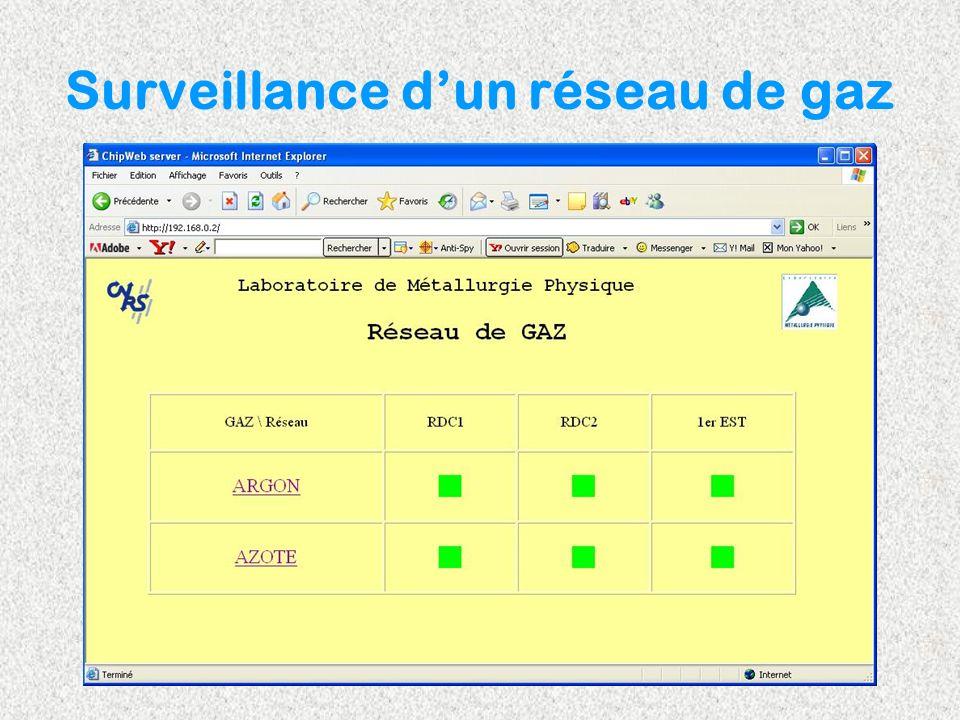 Surveillance d'un réseau de gaz