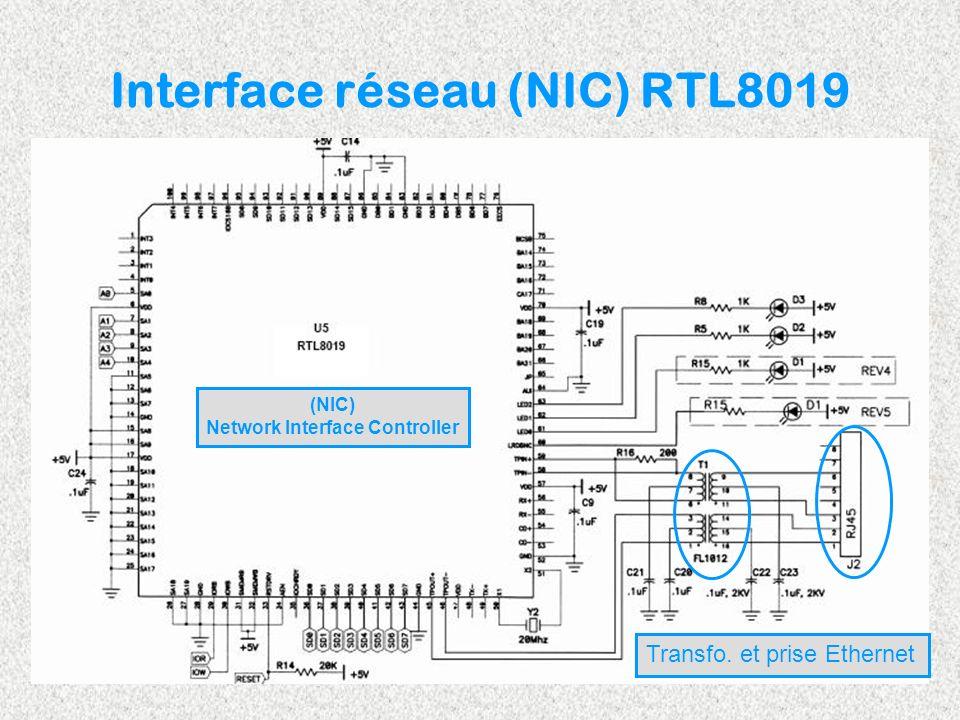 Interface réseau (NIC) RTL8019