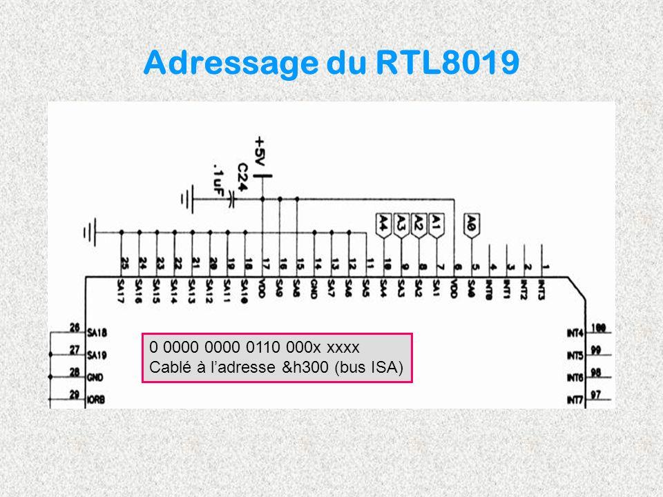 Adressage du RTL8019 0 0000 0000 0110 000x xxxx Cablé à l'adresse &h300 (bus ISA)