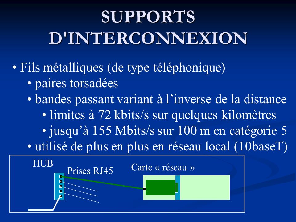 SUPPORTS D INTERCONNEXION