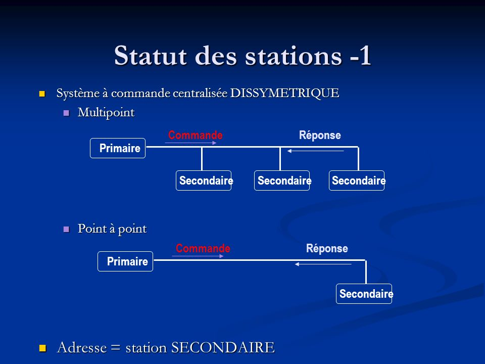 Statut des stations -1 Adresse = station SECONDAIRE