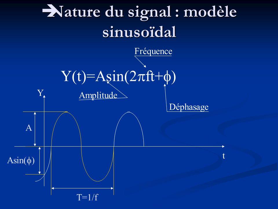 Nature du signal : modèle sinusoïdal