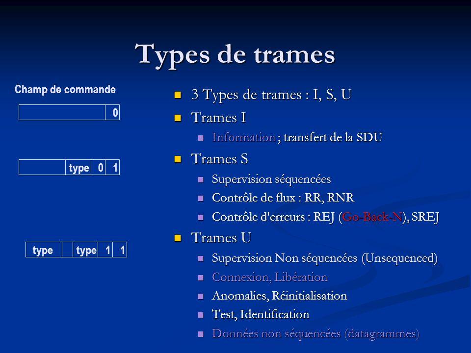 Types de trames 3 Types de trames : I, S, U Trames I Trames S Trames U
