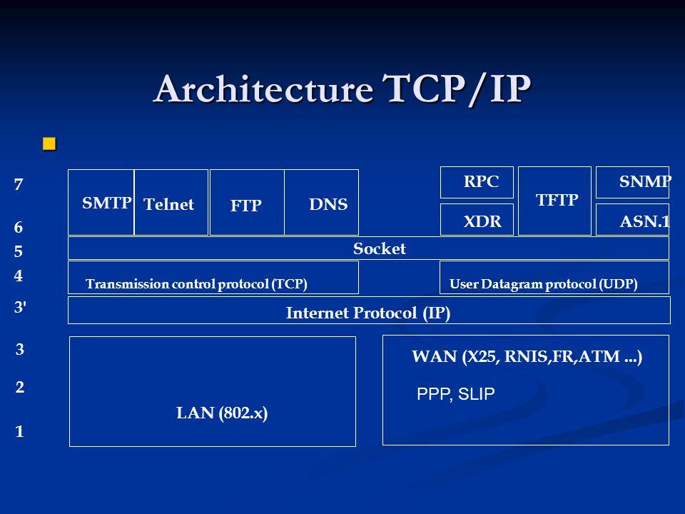 Architecture TCP/IP 7 RPC SNMP SMTP TFTP Telnet FTP DNS XDR ASN.1 6 5