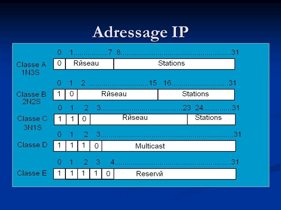 Adressage IP Adressage sur 4 octets (prochain sur 16 octets).