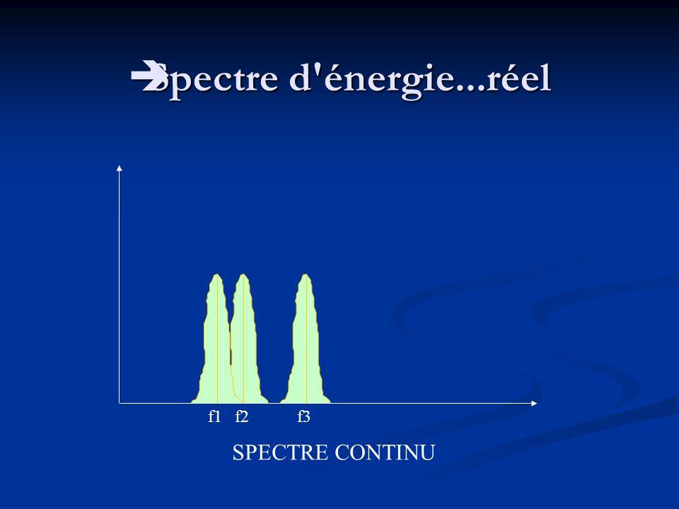 Spectre d énergie...réel f1 f2 f3 SPECTRE CONTINU