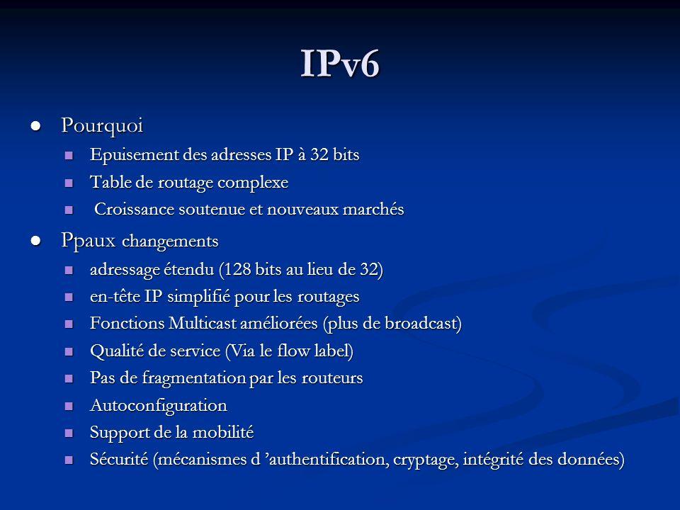 IPv6 Pourquoi Ppaux changements Epuisement des adresses IP à 32 bits