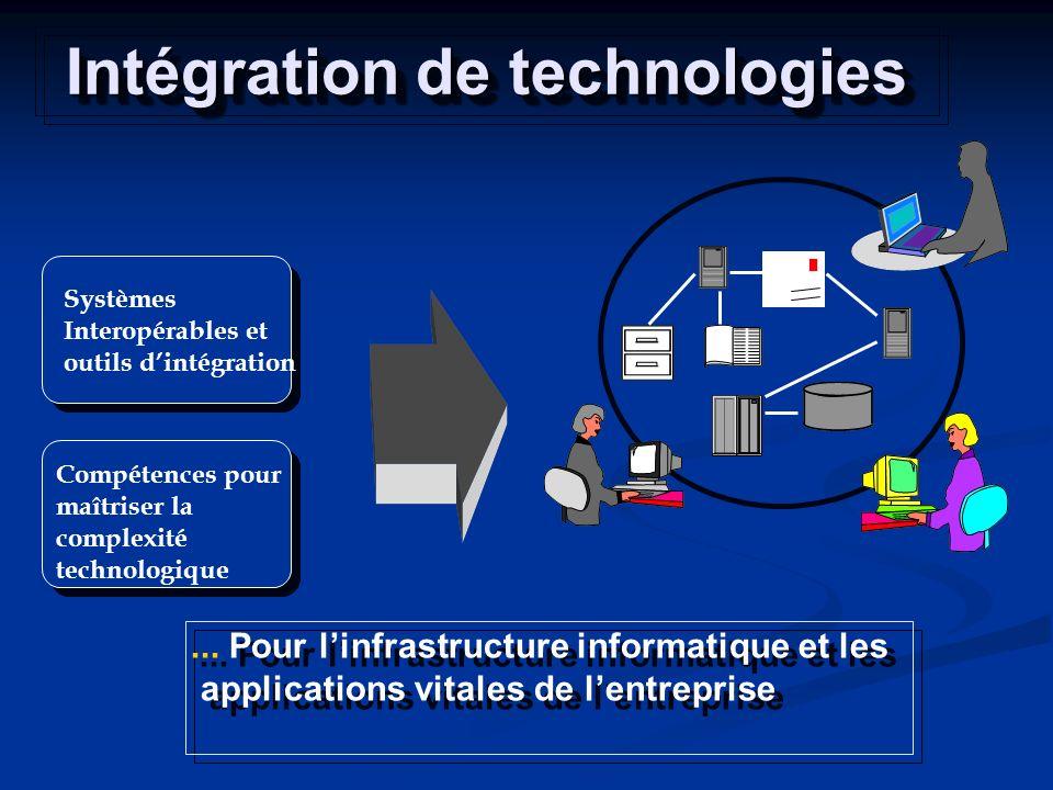 Intégration de technologies