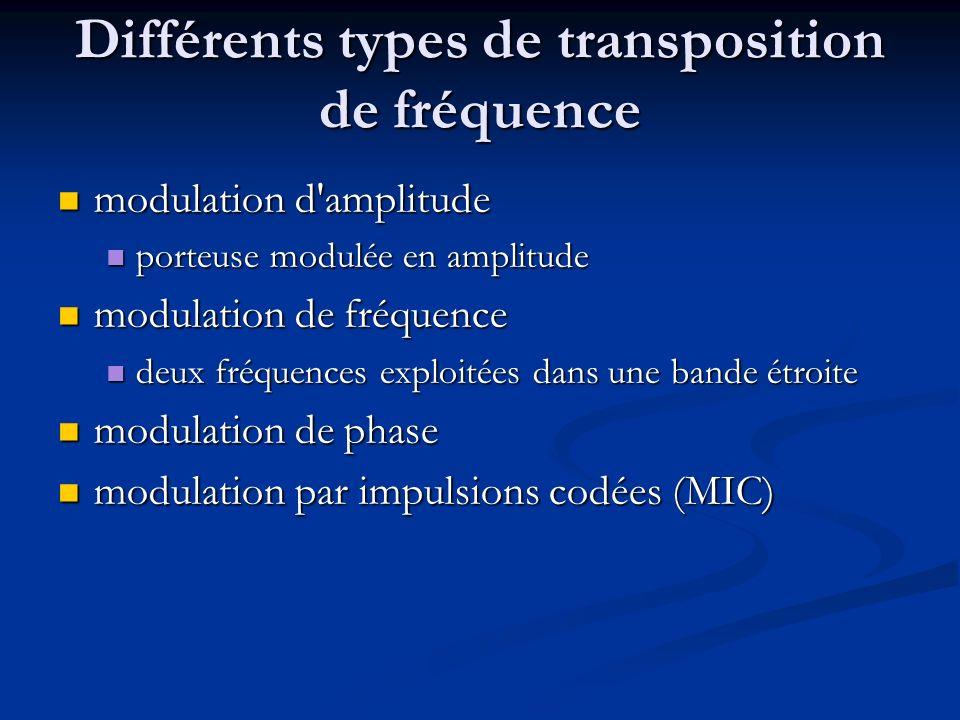 Différents types de transposition de fréquence