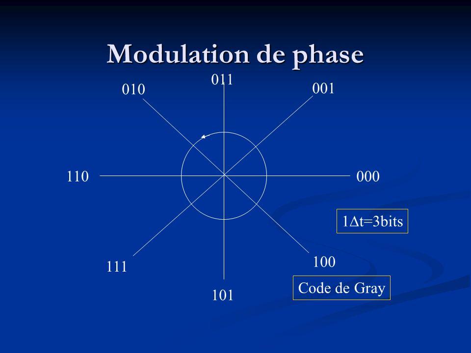 Modulation de phase 011 010 001 110 000 t=3bits 100 111 Code de Gray