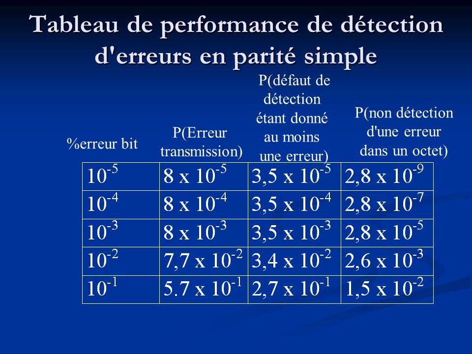 Tableau de performance de détection d erreurs en parité simple