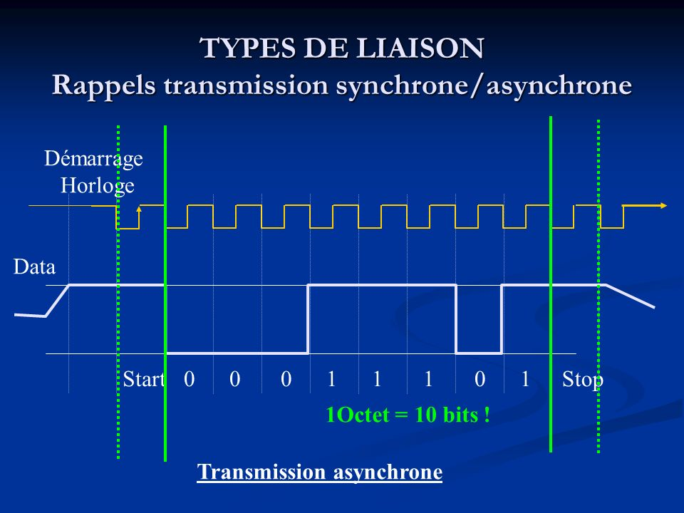 TYPES DE LIAISON Rappels transmission synchrone/asynchrone