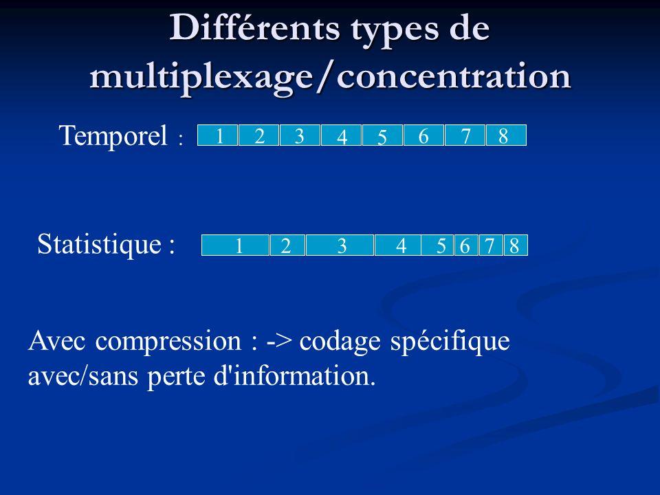 Différents types de multiplexage/concentration