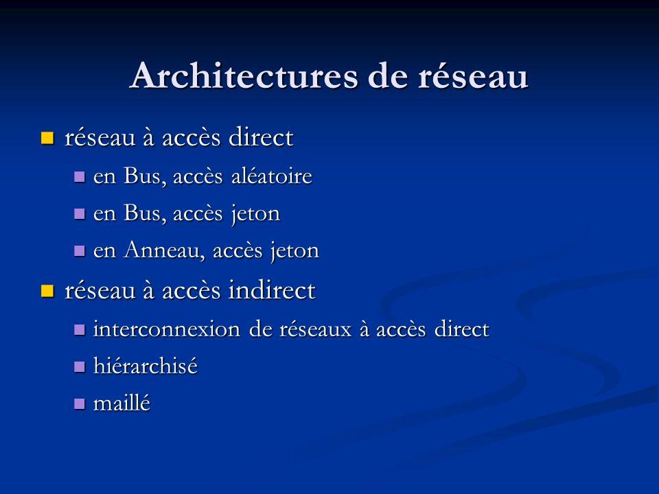 Architectures de réseau