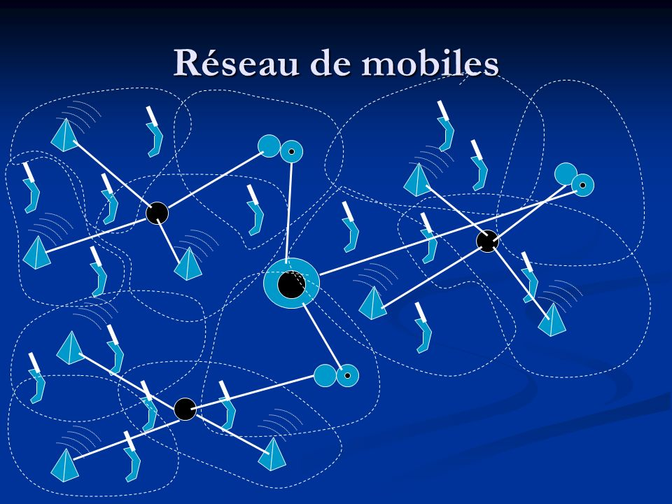 Réseau de mobiles