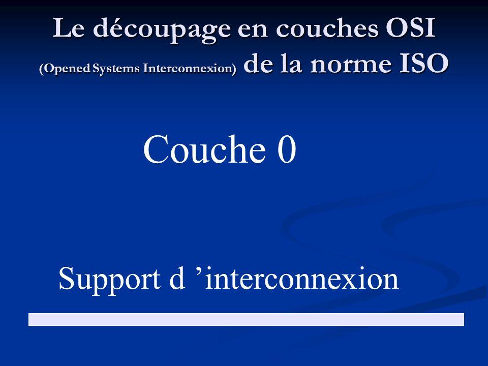 Support d 'interconnexion
