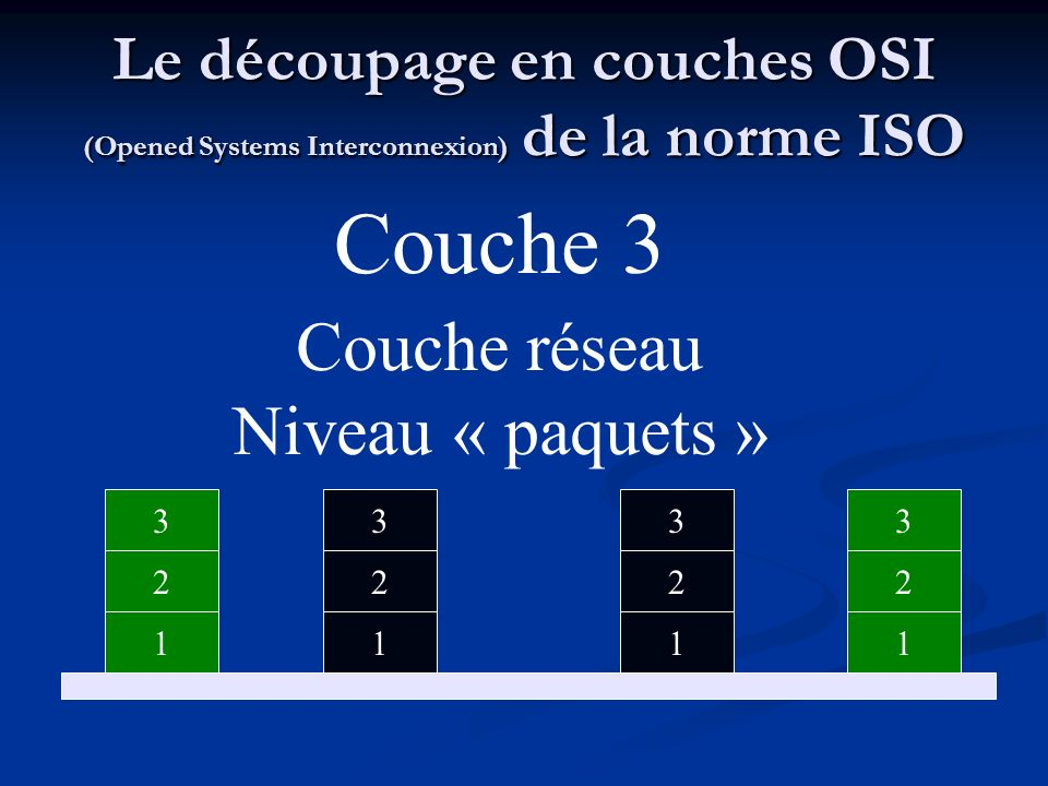 Couche 3 Couche réseau Niveau « paquets »