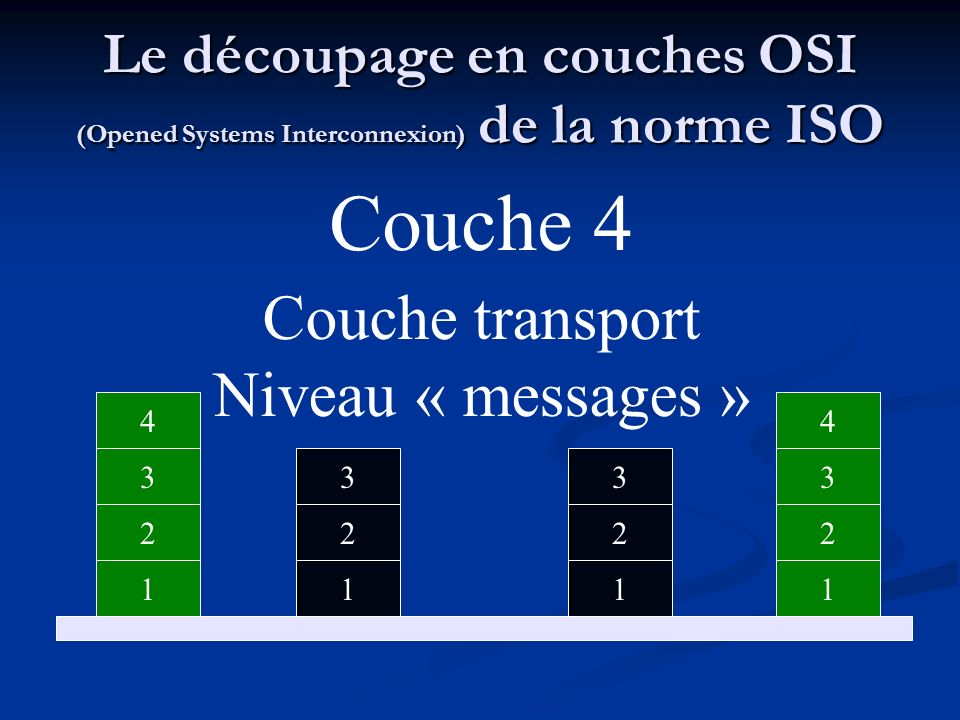 Couche 4 Couche transport Niveau « messages »