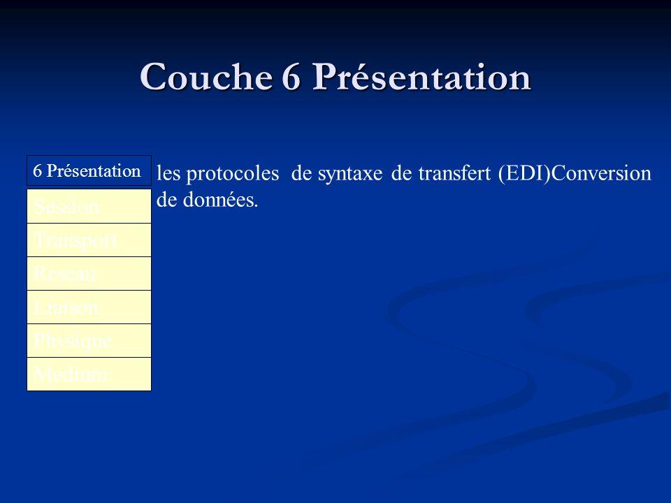 Couche 6 Présentation6 Présentation. les protocoles de syntaxe de transfert (EDI)Conversion. de données.