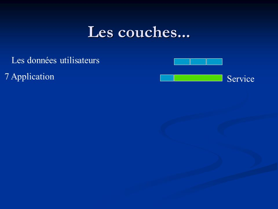 Les couches... Les données utilisateurs 7 Application Service