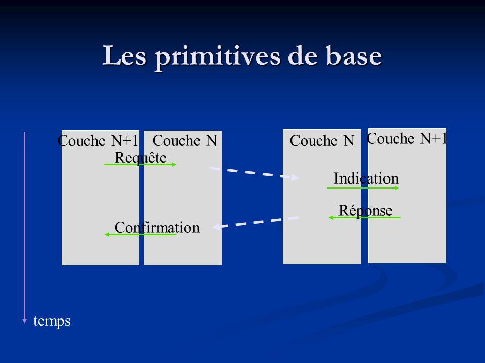 Les primitives de base Couche N+1 Couche N Couche N Couche N+1 Requête