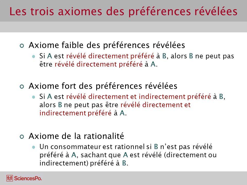 Les trois axiomes des préférences révélées