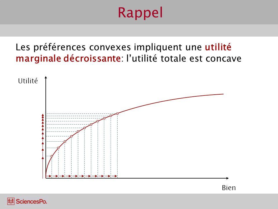 Rappel Les préférences convexes impliquent une utilité marginale décroissante: l'utilité totale est concave.