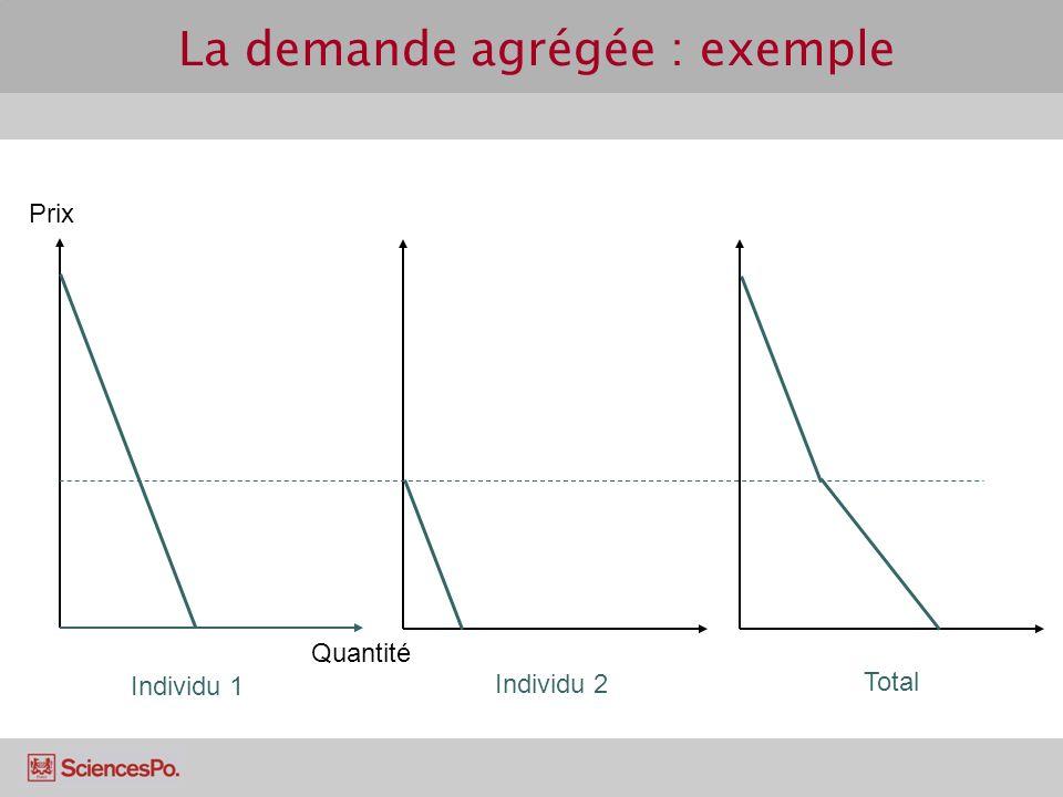La demande agrégée : exemple