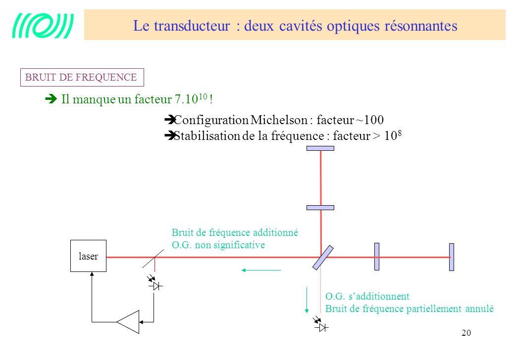 Le transducteur : deux cavités optiques résonnantes