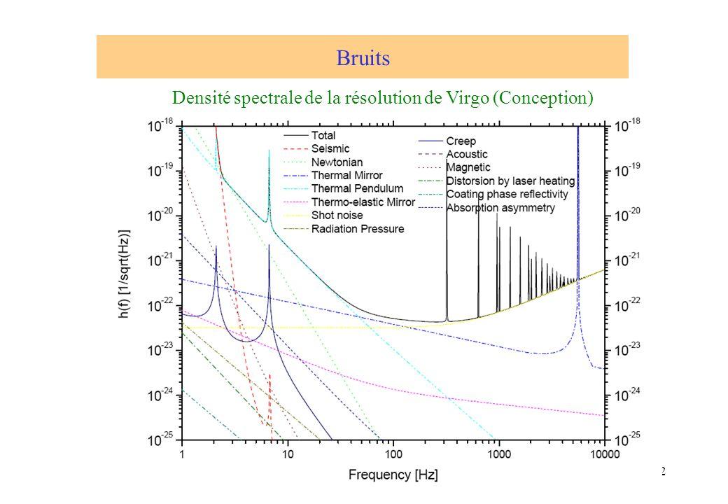 Bruits Densité spectrale de la résolution de Virgo (Conception)