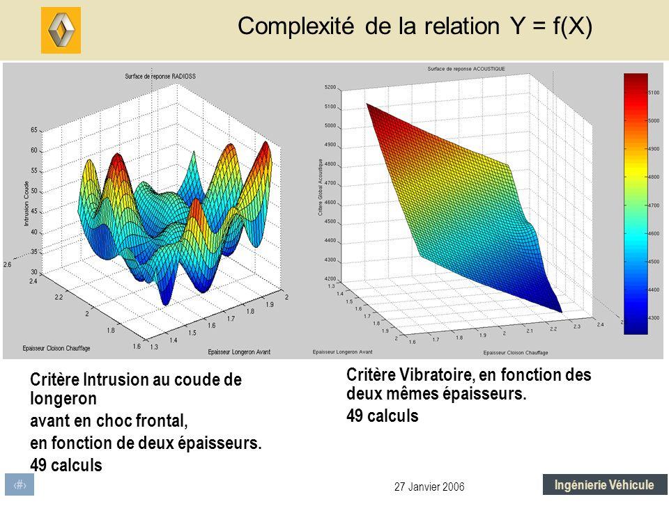 Complexité de la relation Y = f(X)