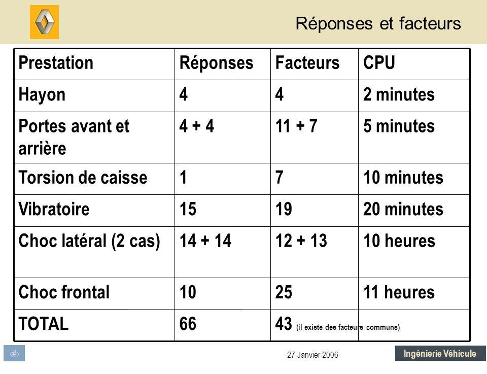 43 (il existe des facteurs communs) 66 TOTAL 11 heures 10 heures