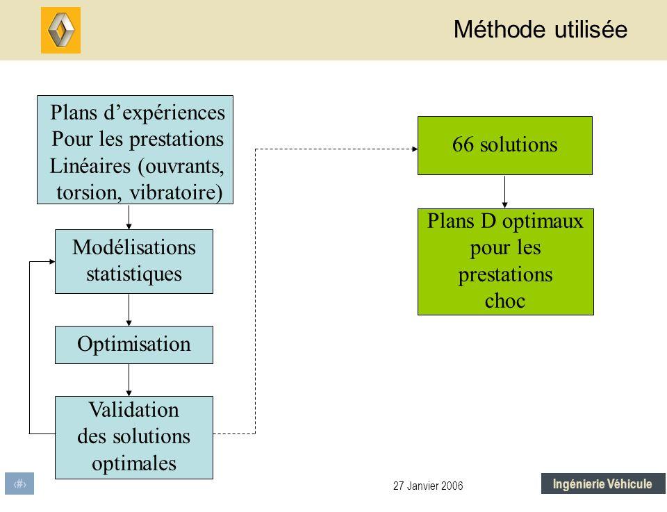 Méthode utilisée Plans d'expériences Pour les prestations