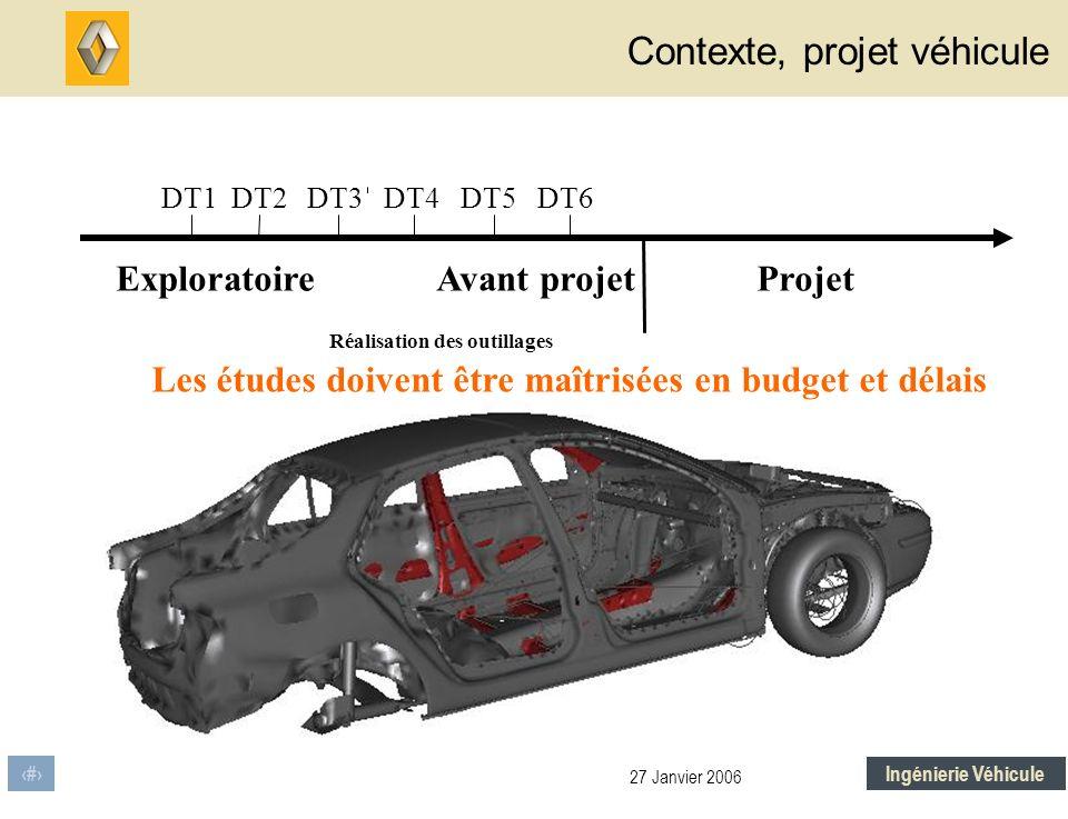 Contexte, projet véhicule