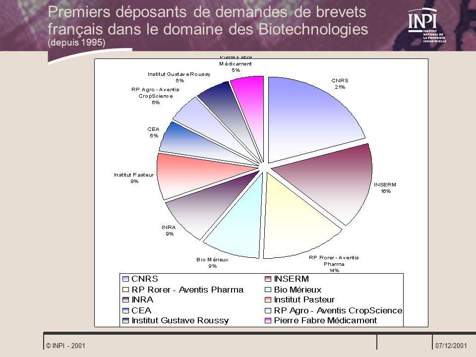 Premiers déposants de demandes de brevets français dans le domaine des Biotechnologies (depuis 1995)