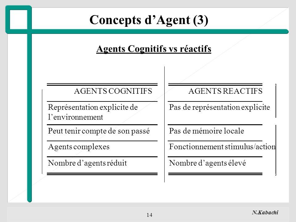 Concepts d'Agent (3) Agents Cognitifs vs réactifs AGENTS COGNITIFS